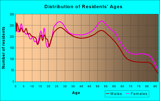 Age and Sex of Residents in zip code 77096