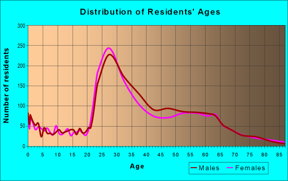 Age and Sex of Residents in zip code 77098