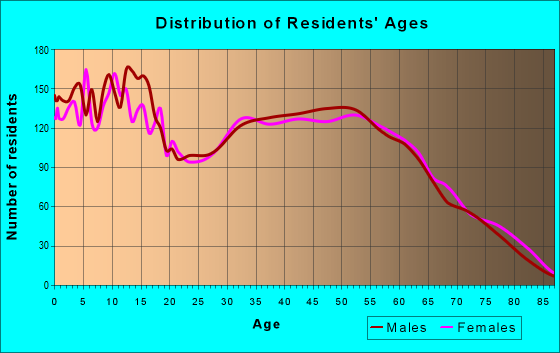 Age and Sex of Residents in zip code 77302