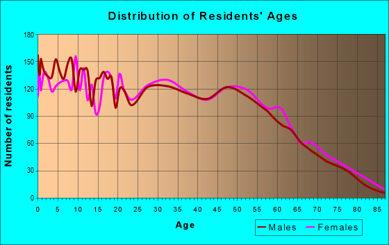 Age and Sex of Residents in zip code 77303