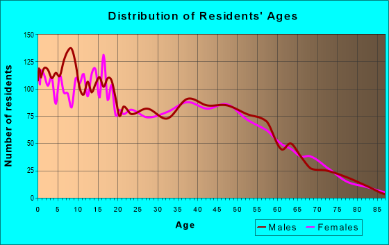 Age and Sex of Residents in zip code 77306