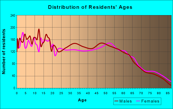 Age and Sex of Residents in zip code 77327