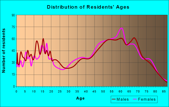 Age and Sex of Residents in zip code 77331