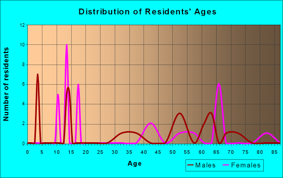 Age and Sex of Residents in zip code 77333