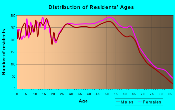 Age and Sex of Residents in zip code 77339