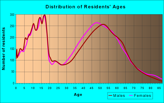 Age and Sex of Residents in zip code 77345
