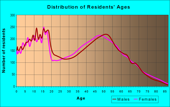Age and Sex of Residents in zip code 77355