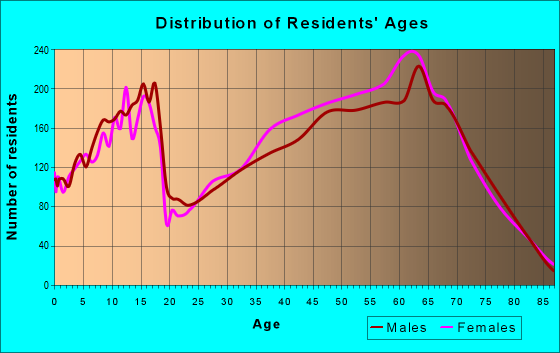Age and Sex of Residents in zip code 77356