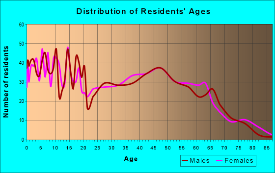 Age and Sex of Residents in zip code 77362