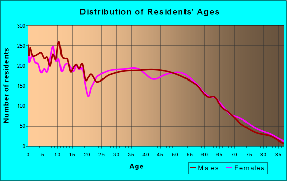 Age and Sex of Residents in zip code 77365