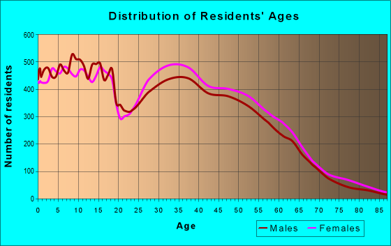 Age and Sex of Residents in zip code 77373
