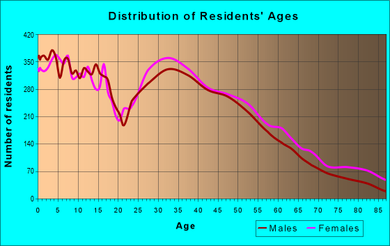 Age and Sex of Residents in zip code 77375