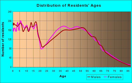 Age and Sex of Residents in zip code 77389