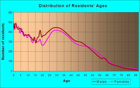 Age and Sex of Residents in zip code 77396
