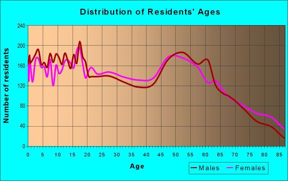 Age and Sex of Residents in zip code 77414