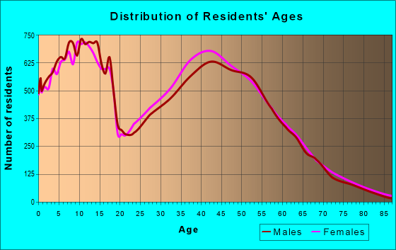 Age and Sex of Residents in zip code 77429