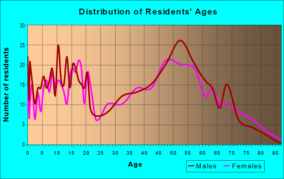 Age and Sex of Residents in zip code 77430