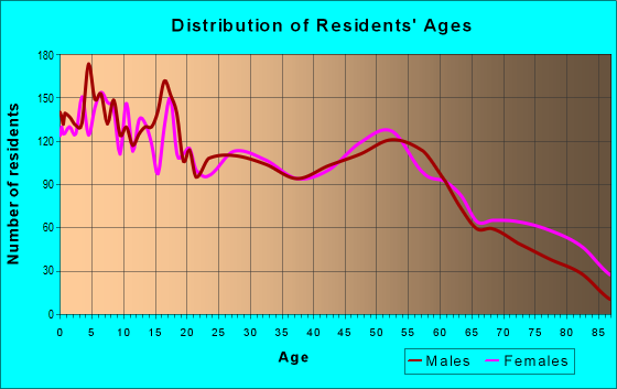 Age and Sex of Residents in zip code 77437