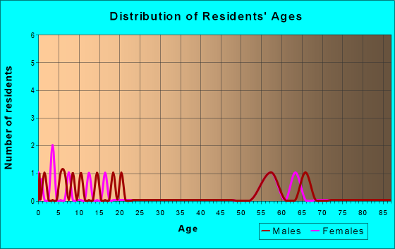 Age and Sex of Residents in zip code 77443