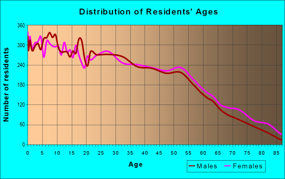 Age and Sex of Residents in zip code 77471