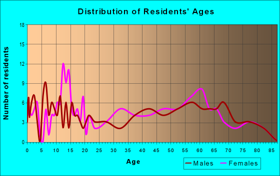Age and Sex of Residents in zip code 77475