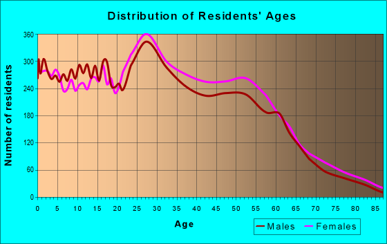 Age and Sex of Residents in zip code 77477