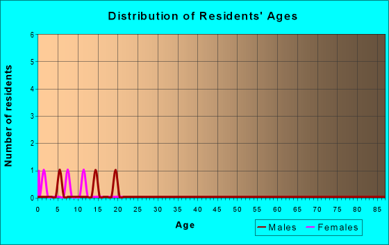 Age and Sex of Residents in zip code 77481