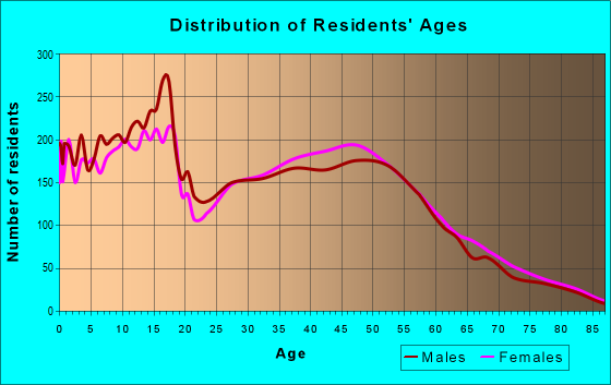 Age and Sex of Residents in zip code 77493