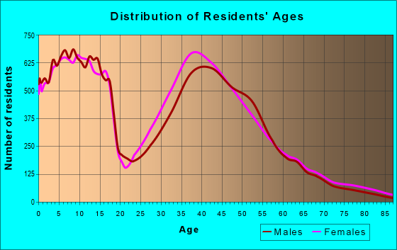 Age and Sex of Residents in zip code 77494