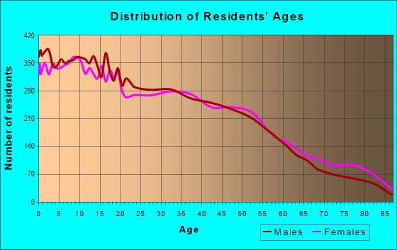 Age and Sex of Residents in zip code 77502