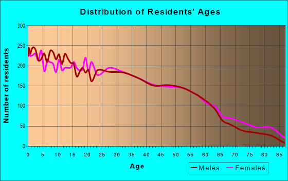 Age and Sex of Residents in zip code 77503