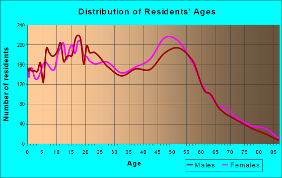 Age and Sex of Residents in zip code 77505