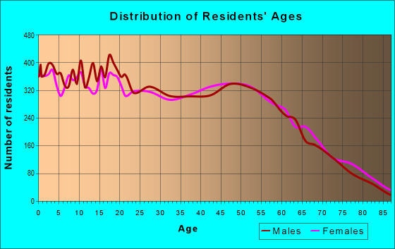 Age and Sex of Residents in zip code 77511