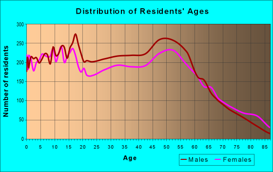 Age and Sex of Residents in zip code 77515