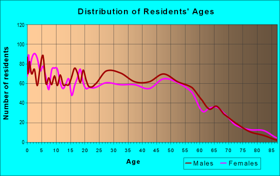 Age and Sex of Residents in zip code 77518
