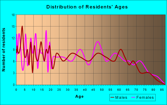Age and Sex of Residents in zip code 77519