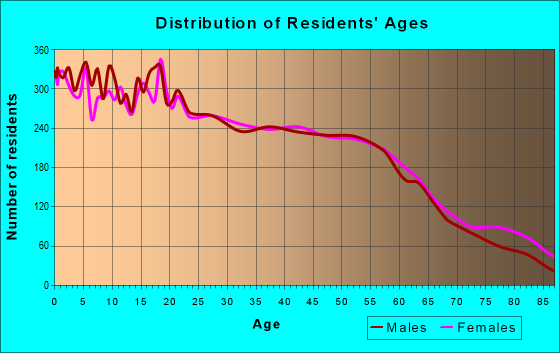 Age and Sex of Residents in zip code 77520
