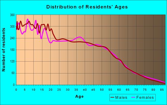 Age and Sex of Residents in zip code 77530