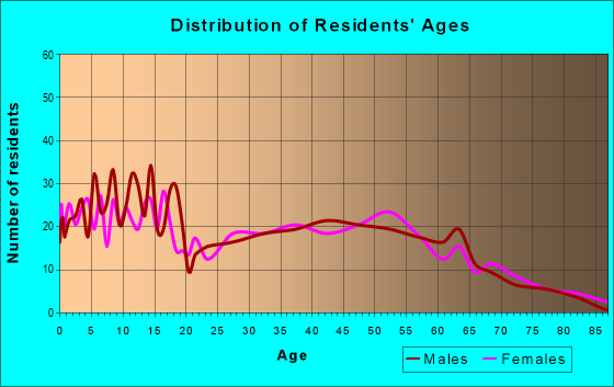 Age and Sex of Residents in zip code 77534