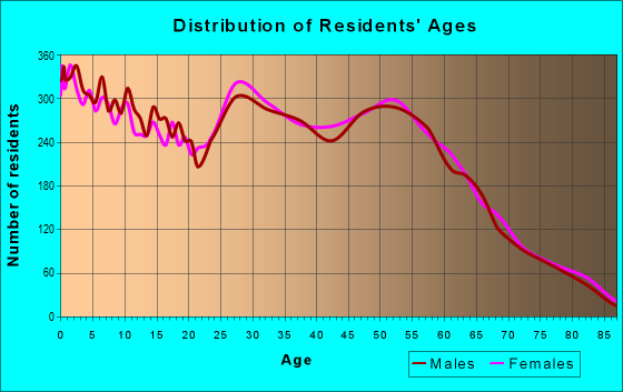 Age and Sex of Residents in zip code 77539