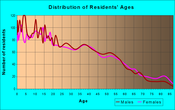 Age and Sex of Residents in zip code 77547