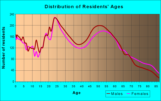 Age and Sex of Residents in zip code 77550