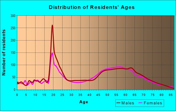 Age and Sex of Residents in zip code 77554