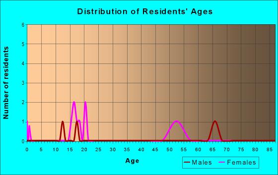 Age and Sex of Residents in zip code 77561