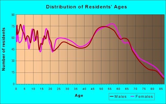 Age and Sex of Residents in zip code 77563