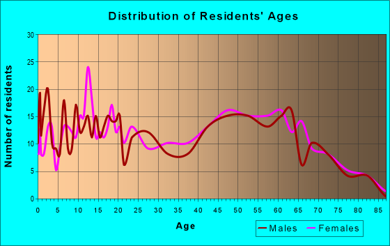 Age and Sex of Residents in zip code 77564