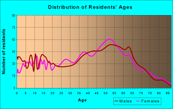 Age and Sex of Residents in zip code 77565