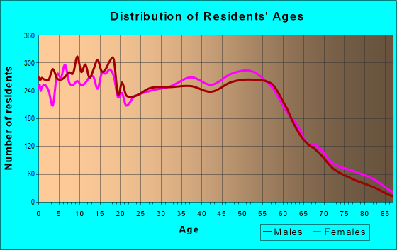 Age and Sex of Residents in zip code 77571