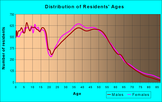 Age and Sex of Residents in zip code 77573