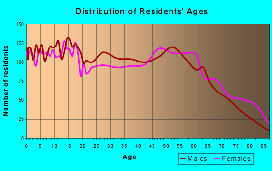 Age and Sex of Residents in zip code 77575